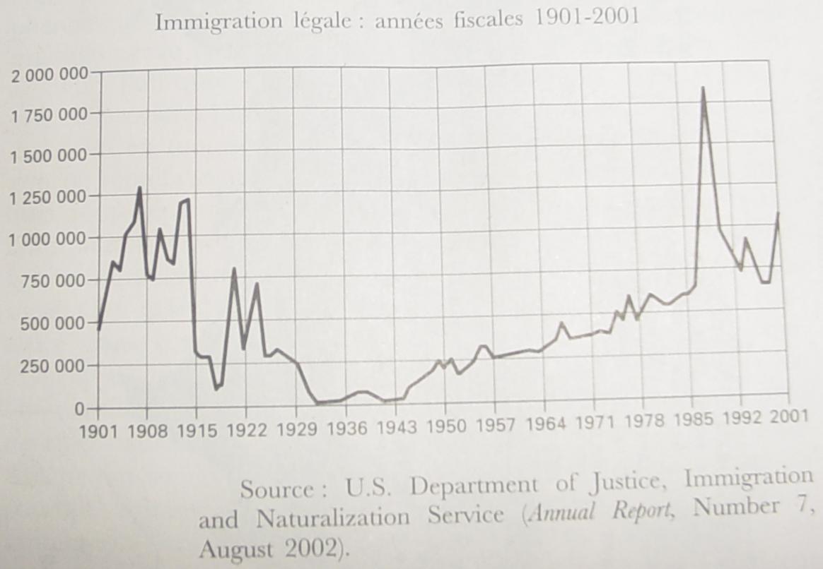 L'immigration légale aux Etats-Unis de 1901 à 2001