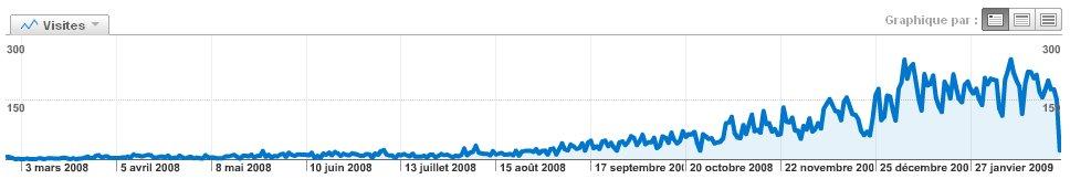 Statistiques 2008